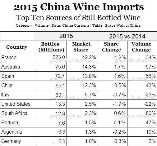 Alibaba - Italian Wines - China