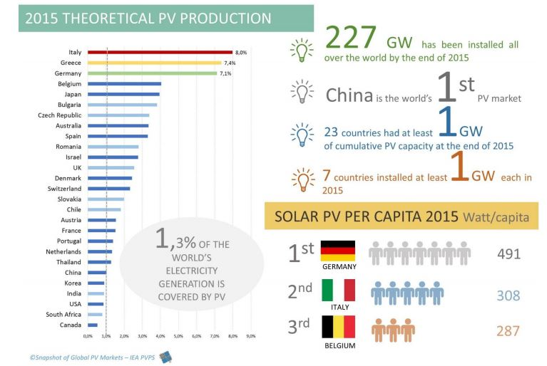 ITALIA 1A PER USO ENERGIA SOLARE