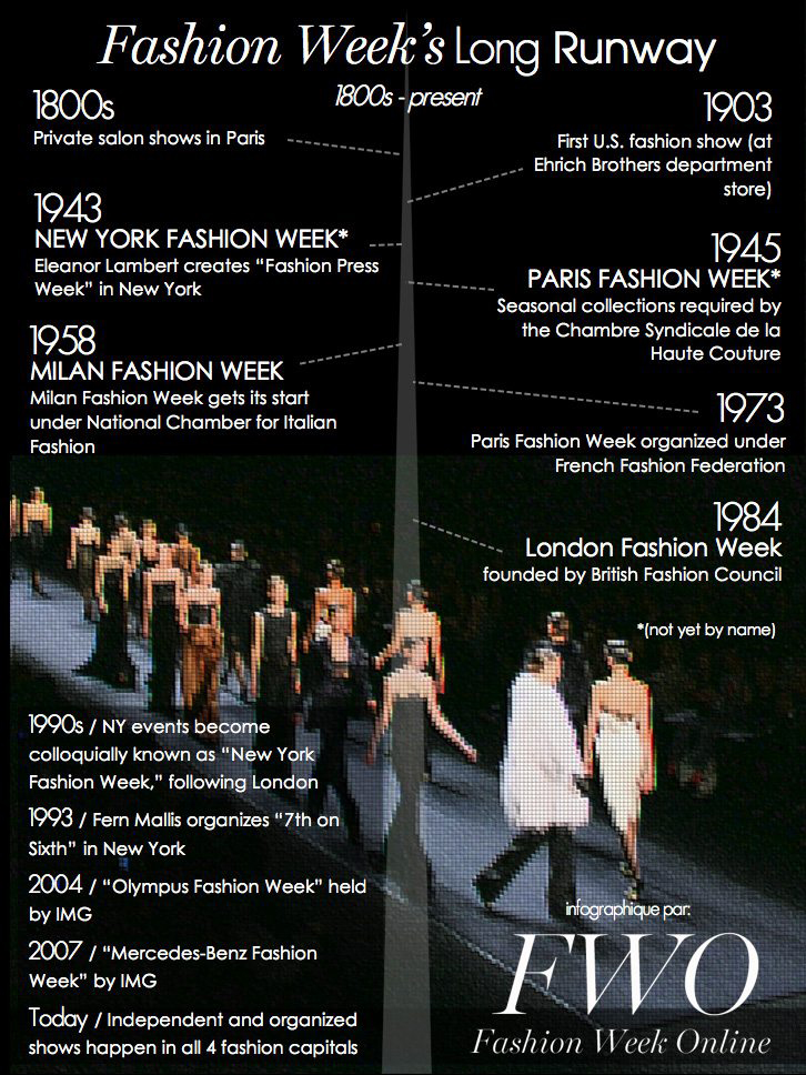 The history of the Milan Fashion Week